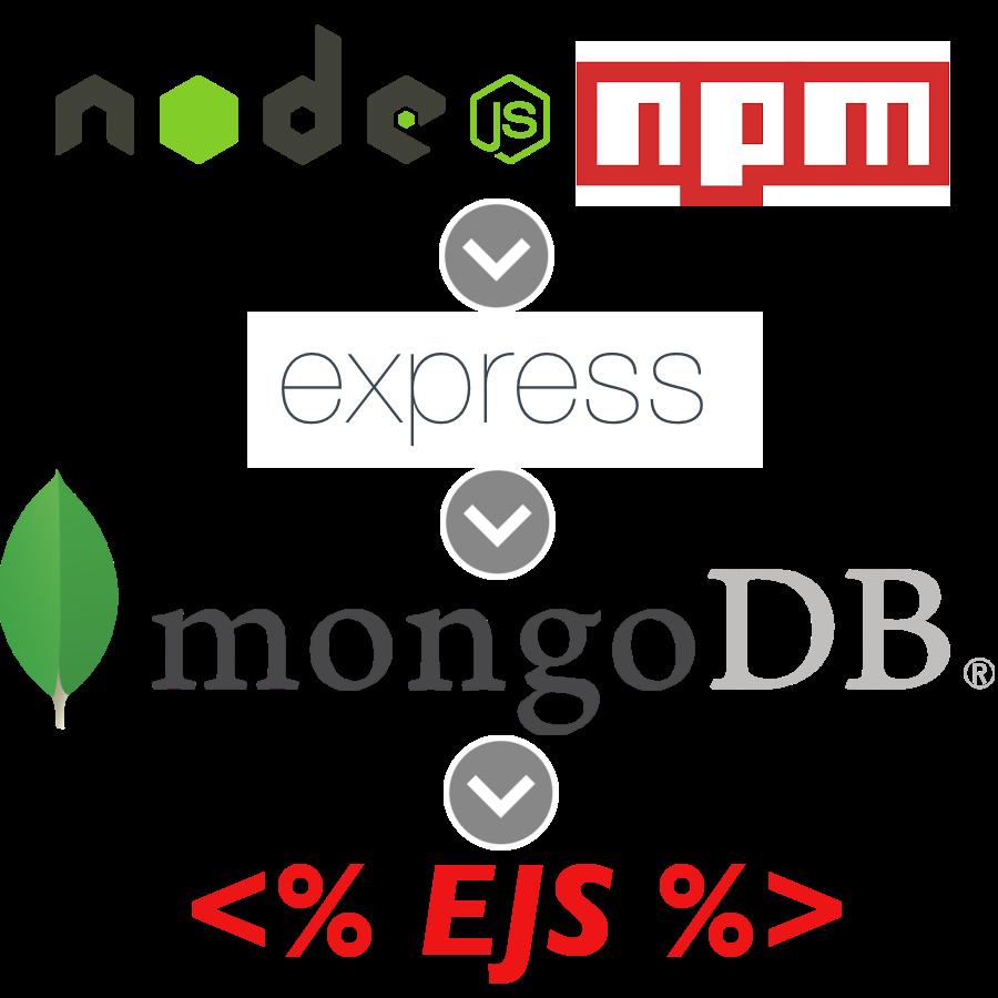 🔖 [Nodejs] Using Express to connect MongoDB
