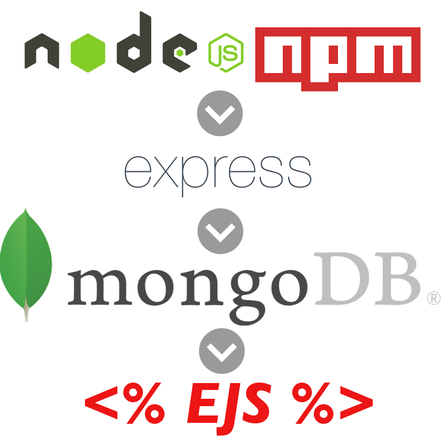 🔖 [Nodejs] Using Express to connect MongoDB